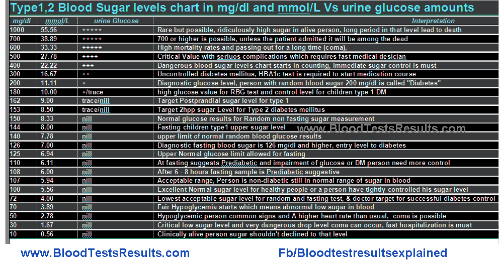 blood-glucose-ranges-2Bfull-2Bchart