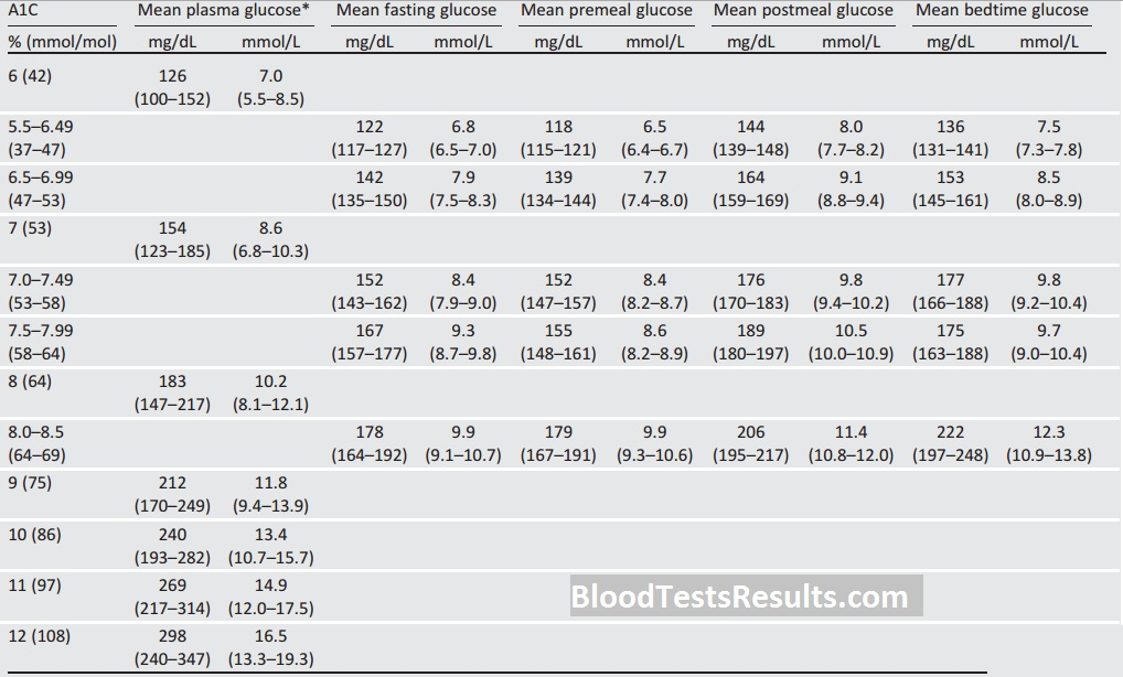 Best A1C Chart and All HGB A1C Levels Charts – Blood Test